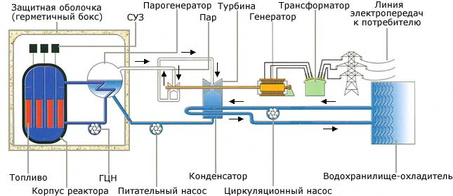 Схема реактора на 320
